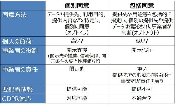 情報銀行とは何か? : 富士通総研