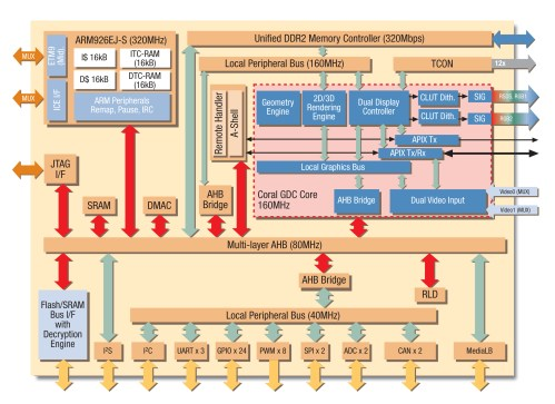 small resolution of fujitsu microelectronics introduces new graphics soc for in vehiclewww fujitsu com downloads micro fma imagelib gdc