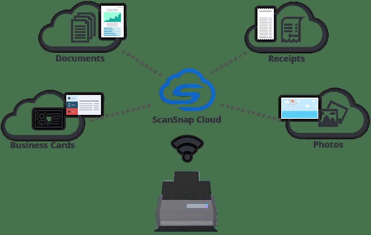 ScanSnap iX500 Wireless Duplex Scanner for Mac & PC