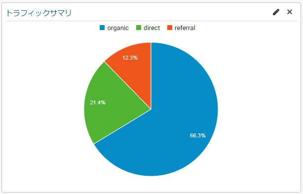 トラフィック円グラフ