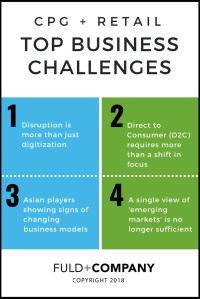 Top Business Challenges for Competing in the CPG + Retail ...