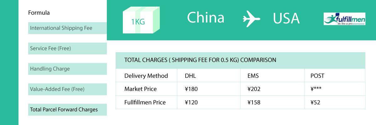 fulfillment fee