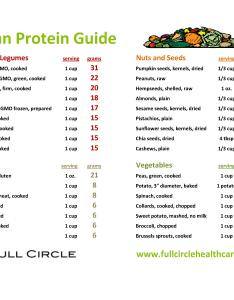 An easy rule of thumb is that beans legumes nuts and seeds are almost always  good source vegan protein when consumed in normal serving sizes also proteins accurate reference guide full circle health care rh fullcirclehealthcare