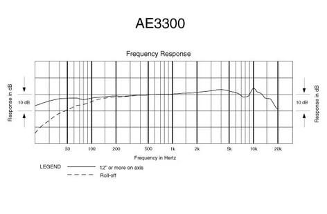 Audio-Technica ATW-C3300 Interchangeable Cardioid Mic