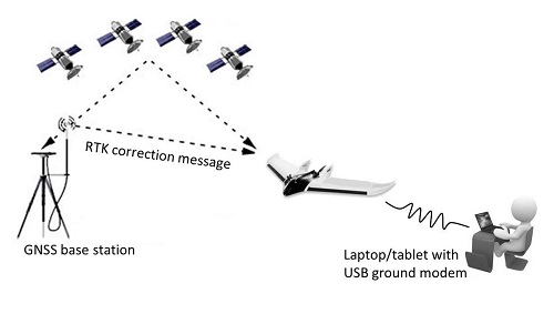 4 Tips dalam Memilih Drone fix wing yang bagus untuk