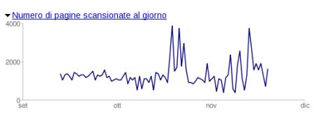 Le pagine analizzate ogni giorno da GoogleBot