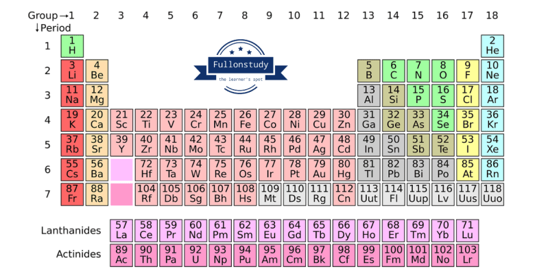 Learn complete Periodic Table in Hindi Blockwise (using