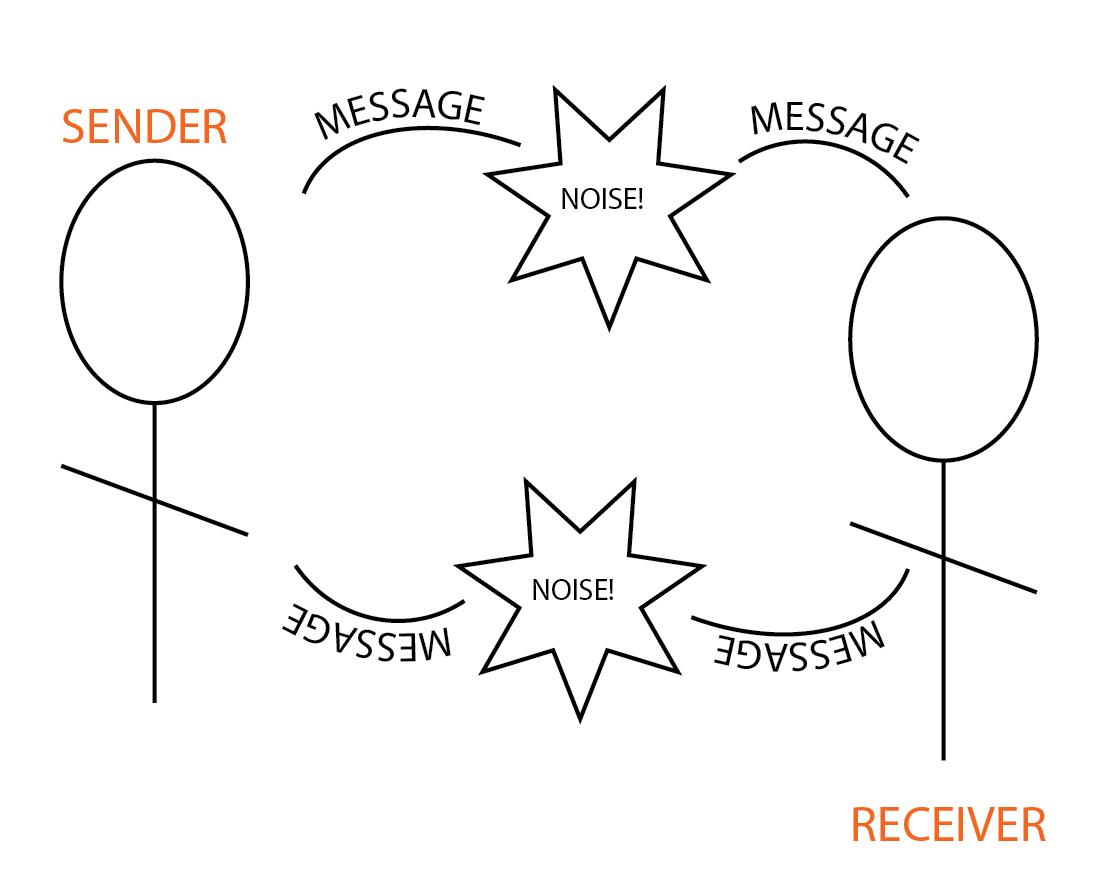 Four Best Practices for Team Communication