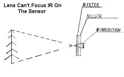 Why Do We Need To Calibrate Infrared Converted Camera