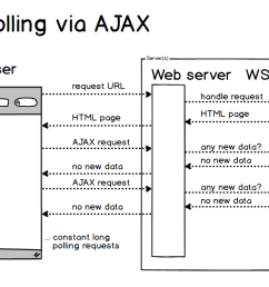 long polling via ajax is incredibly inefficient for some applications  [ 1223 x 747 Pixel ]
