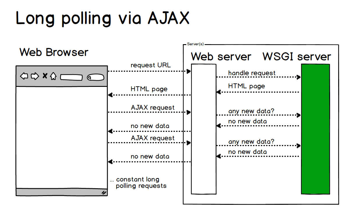 hight resolution of long polling via ajax is incredibly inefficient for some applications