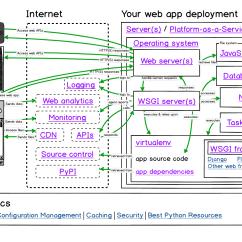 Stack Diagram Virtual Environment Coats Tire Machine Parts Deployment Full Python Hosting Options