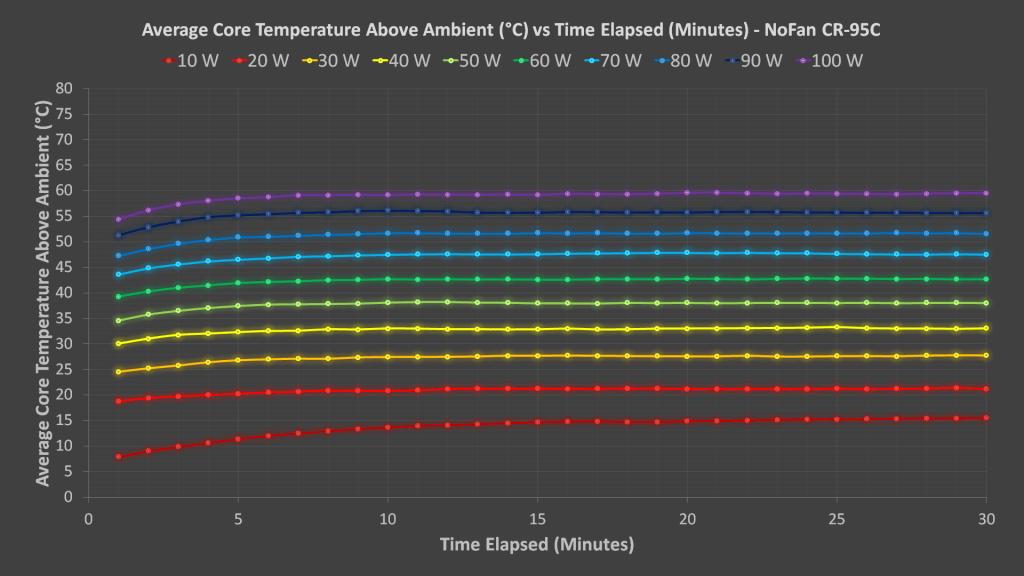 NoFan CR-95C Results