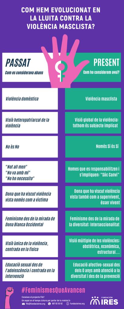 Infografia 25N Fils