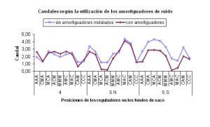 Ventilacion secundaria-Grafica resultados uso amortiguadores ruidos_600x300
