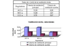 Ventilacion secundaria-Grafica resultados ventilacion mixta_600x300