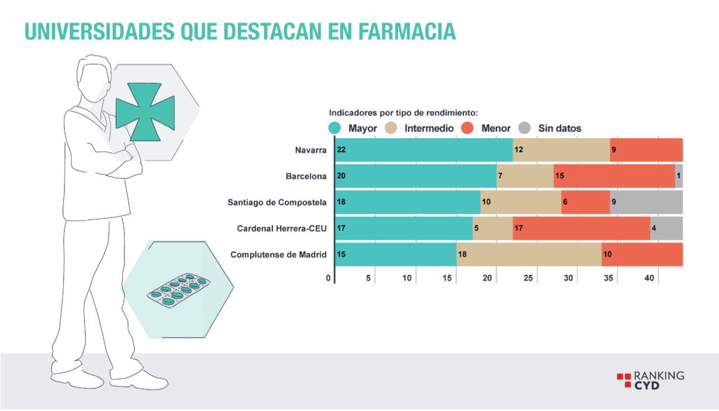 En qué universidad estudiar Farmacia en España