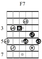 The b9 Diminished Substitution in Jazz Guitar Soloing