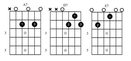 Twelve Bar Blues Chords for Guitar