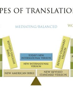Charts like the one above highlight problem that abundance of bible translations poses today sometimes plethora available also help for translation overload fundamentally reformed rh fundamentallyreformed