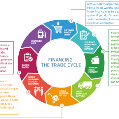 Purchasing Cycle Diagram Xrc8 Wiring Free Business Cash Flow Guide Funding Solutions