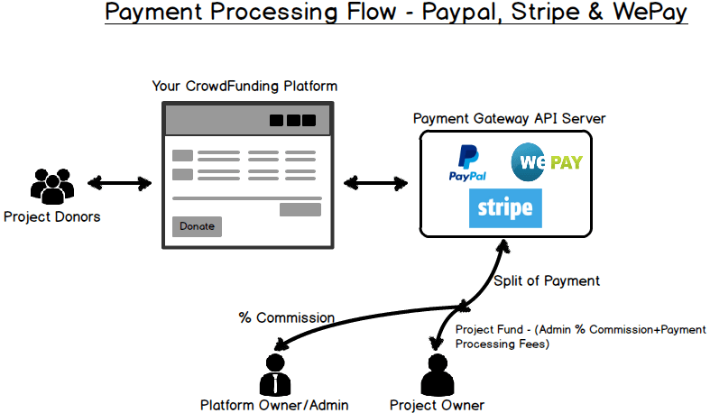 4PP: 4 Pre-installed Payment Gateways by Fundraisingscript