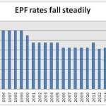 epf rates