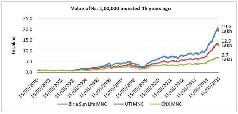 FundsIndia Reviews: MNC FundsInsights