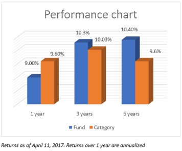 Performance chart: Birla Sun Life Medium Term Plan v/s its category