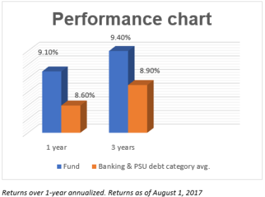 UTI Banking and PSU Debt fund has clocked 1 and 3-year returns of 9.1% and 9.4%, respectively - higher than the category average of 8.6% and 8.9%