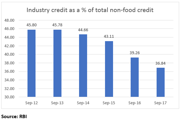 This chart shows the reduction in Industry credit's share as a total of non-food credit
