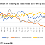 This graph shows the contraction in lending to industries by banks over the past 1 year