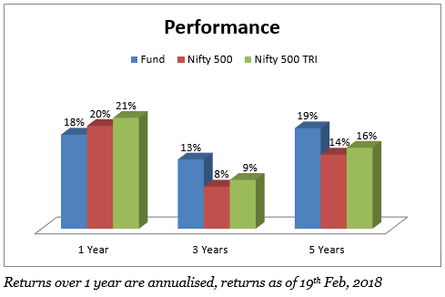 DSP Blackrock Oppotunities has outperformed the category 96% of the time
