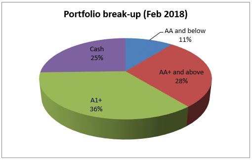 UTI Treasury Advantage - an Ultra short-term mutual fund holds most of its portfolio in AA and above rated papers