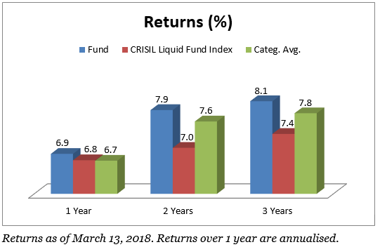 UTI Treasure Advantage - a FundsIndia recommended mutual fund - has consistently beaten its category over 1, 3 and 5-year horizons