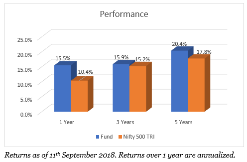 Parag Parikh Long Term Equity