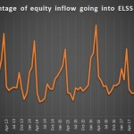 Spike in inflow of tax saving investment in ELSS funds