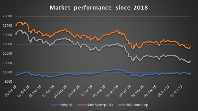 Market performance graph for 2018
