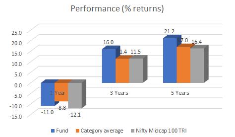 FundsIndia Recommends: L&T MidcapInsights