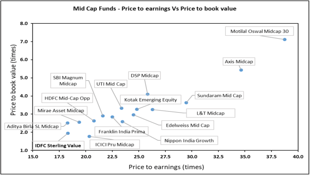 IDFC Sterling Value Fund