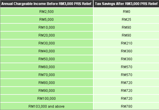 PRS Tax Relief Table