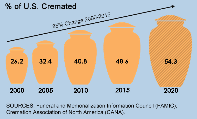 Cremation on the Rise