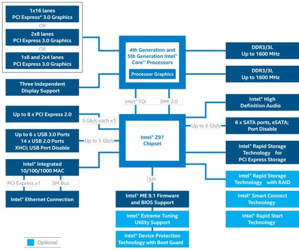 z97 chipset diagram 4 1 artatec automobile de \u2022z97 chipset diagram funkykit rh funkykit com z97 motherboard x99 chipset