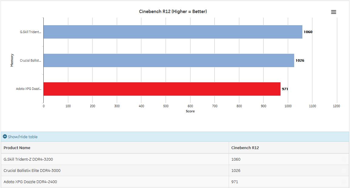 adata_ddr4-2400_cinebench