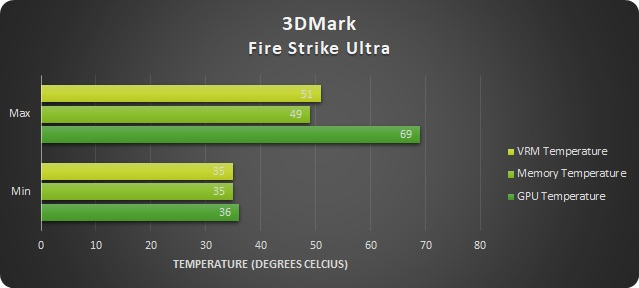 EVGA GeForce GTX 1080 Ti SC2 GAMING 11 GB Review - Page 7 of