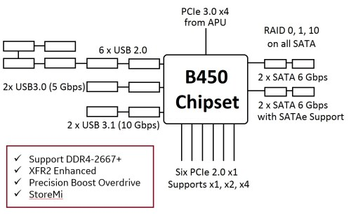 small resolution of b450 chipset blog diagram