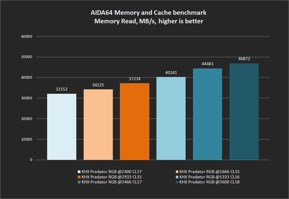 HyperX Predator RGB 16GB DDR4-2933 Memory Kit Review - Page