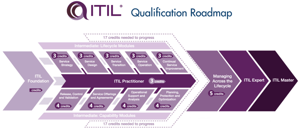 Why You Should Add An Itil Certification To Your Resume Funkykit
