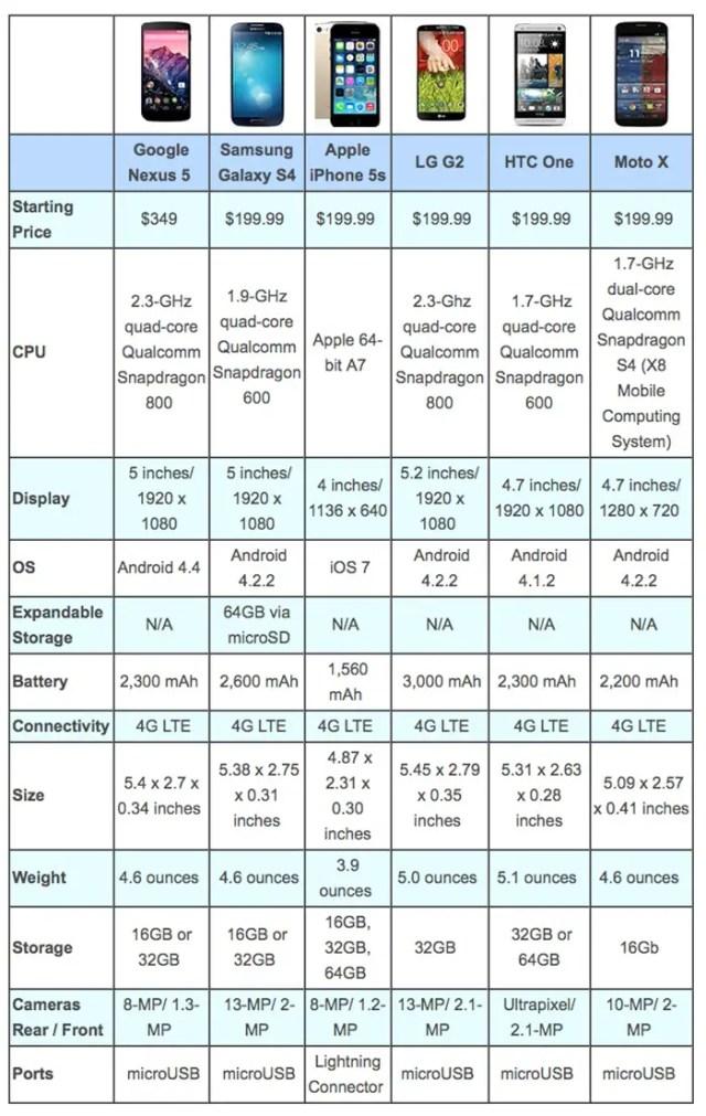 google-nexus-5-vs-the-competition-FSMdotCOM