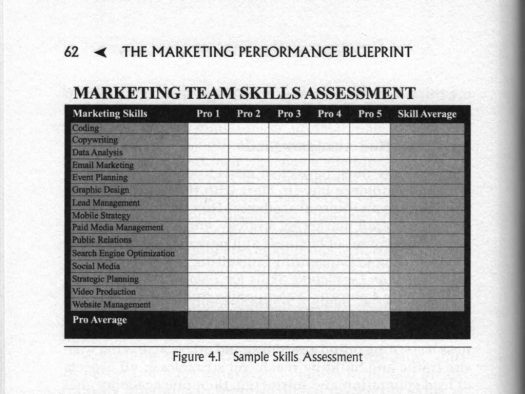 skills inventory assessment